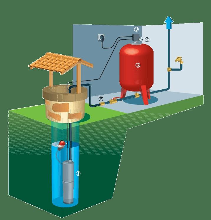 schema installation pompe de puit