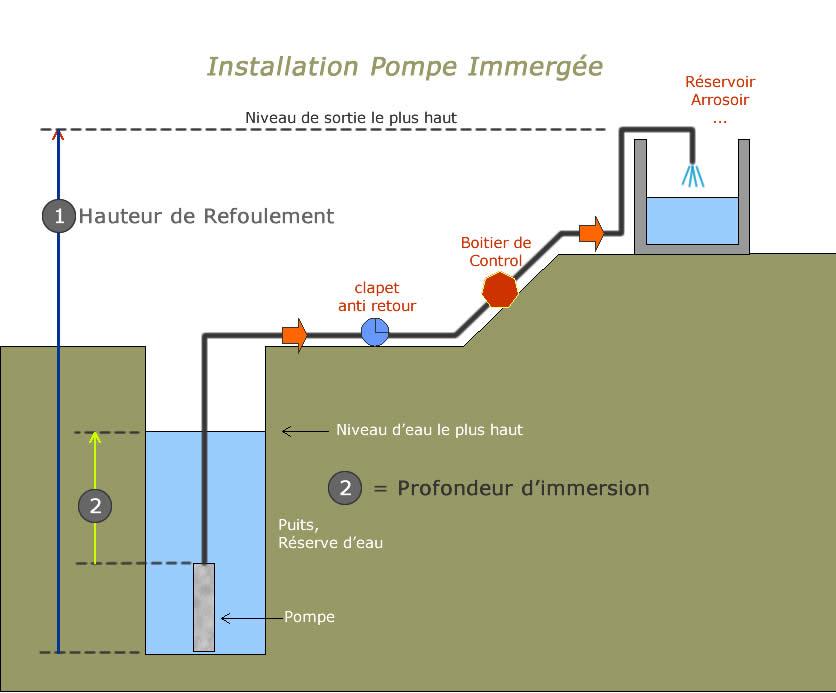 schéma fonctionnement pompe immergée
